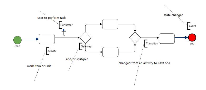Wokflow Pattern